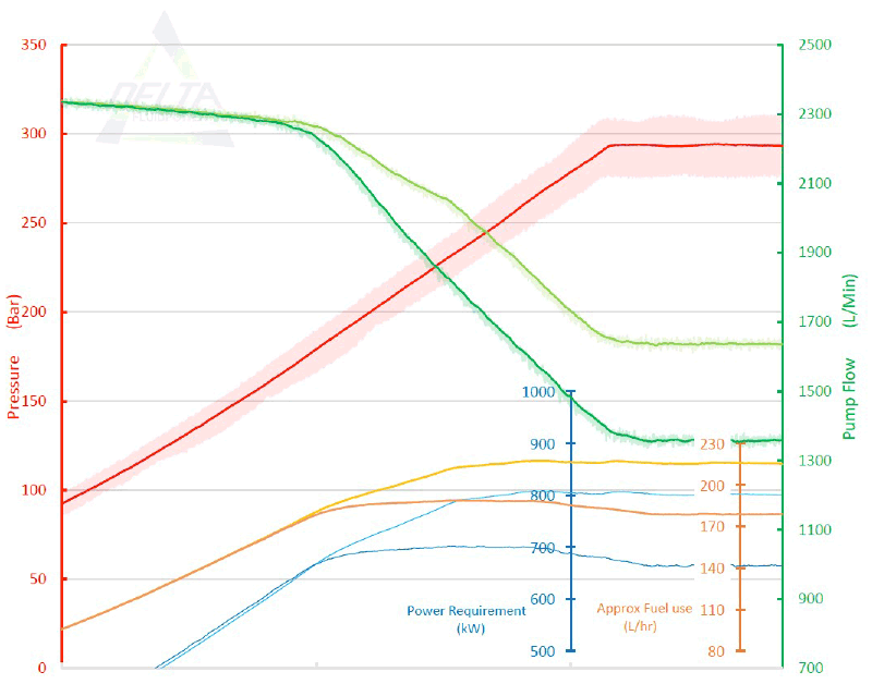 DIFMA test results graph - total pump group