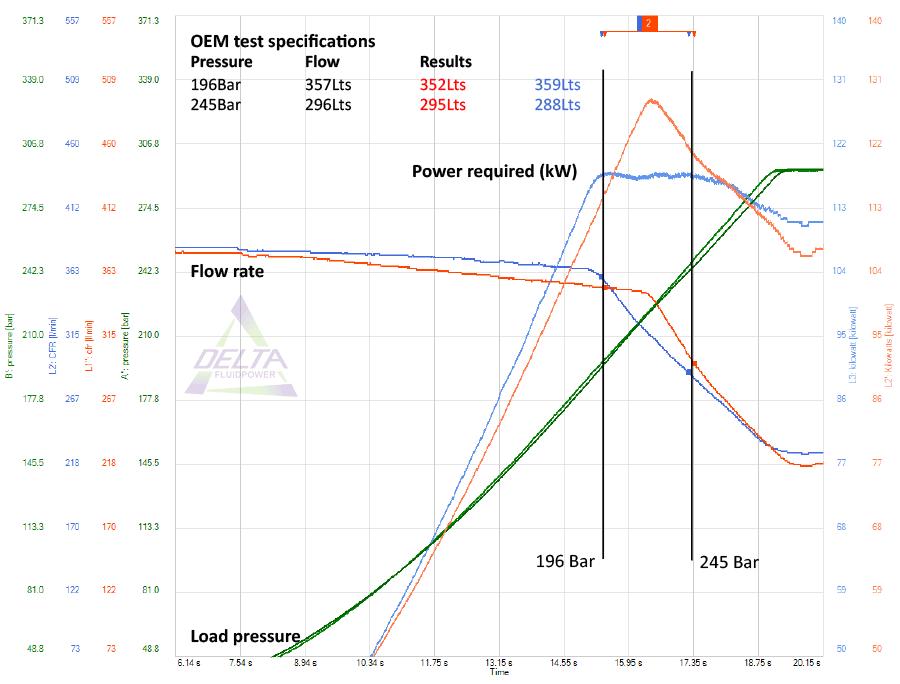 Pump test comparison graph